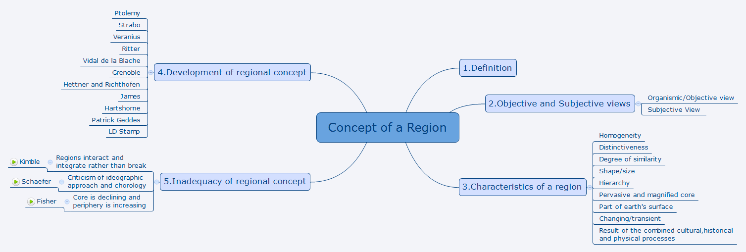 Concept of a Region