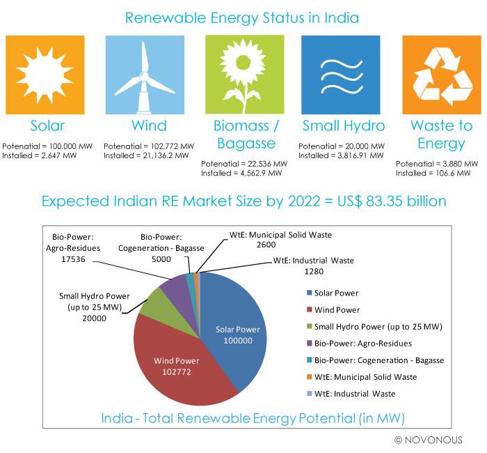 Renewable Energy Potential In India 2014 2022 Min Iasbaba