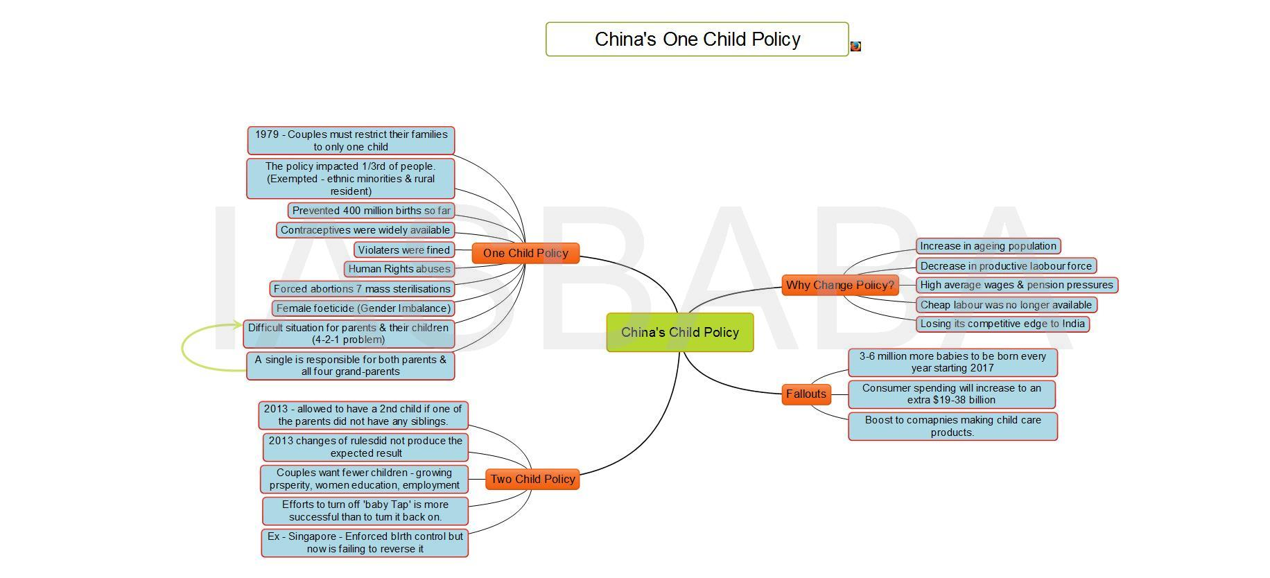 Chinas Child Policy