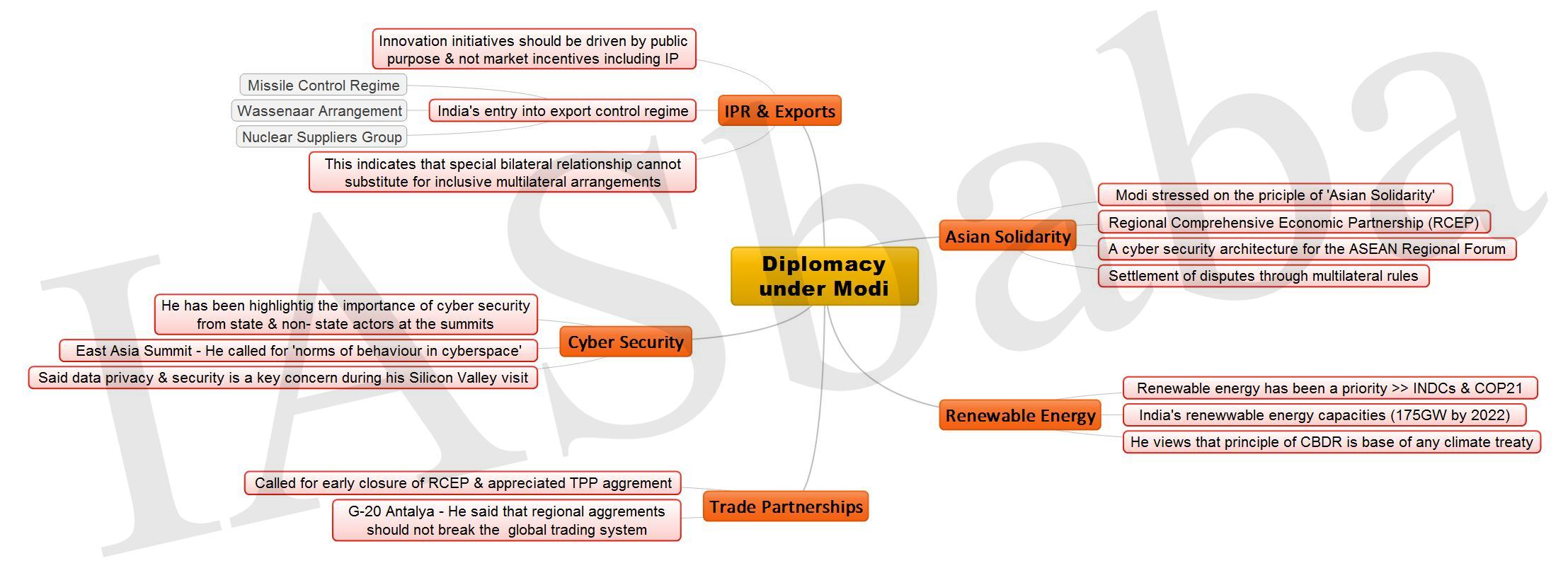 Diplomacy under Modi JPEG
