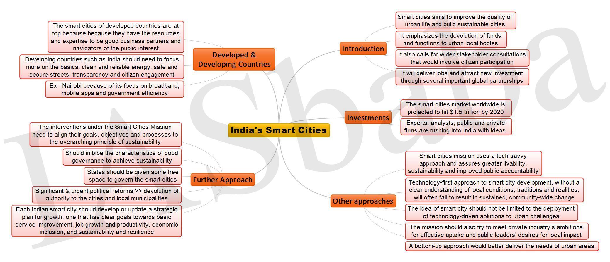 Indias Smart Cities JPEG