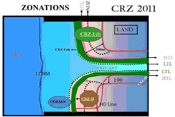 crz-clearance