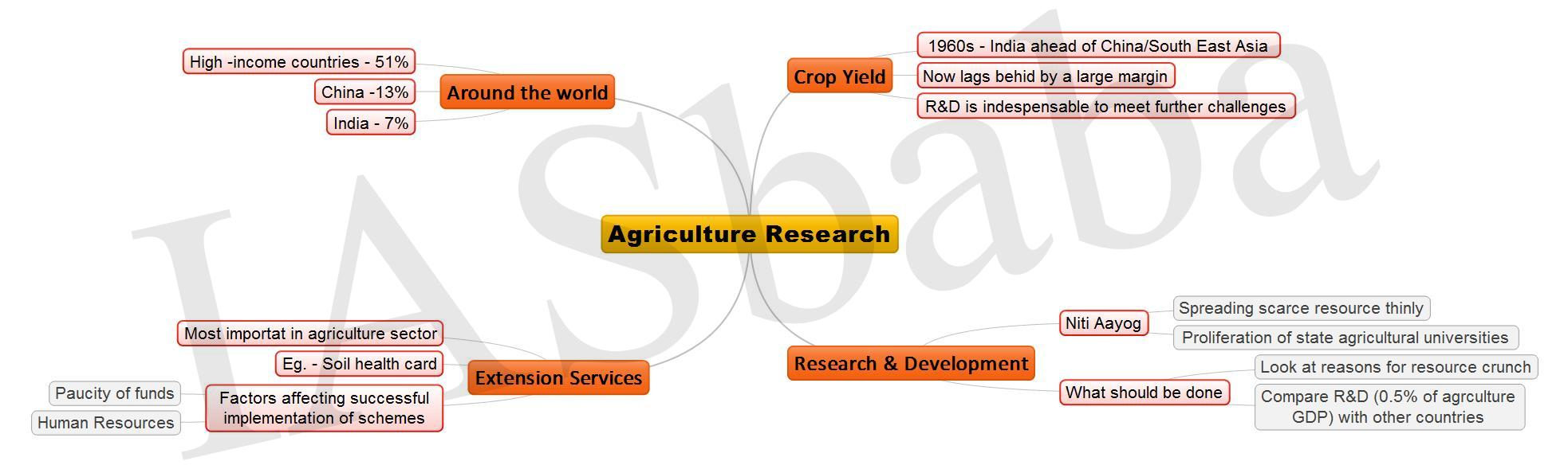 Agriculture Research JPEG