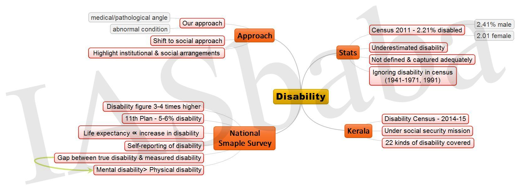 Disability JPEG