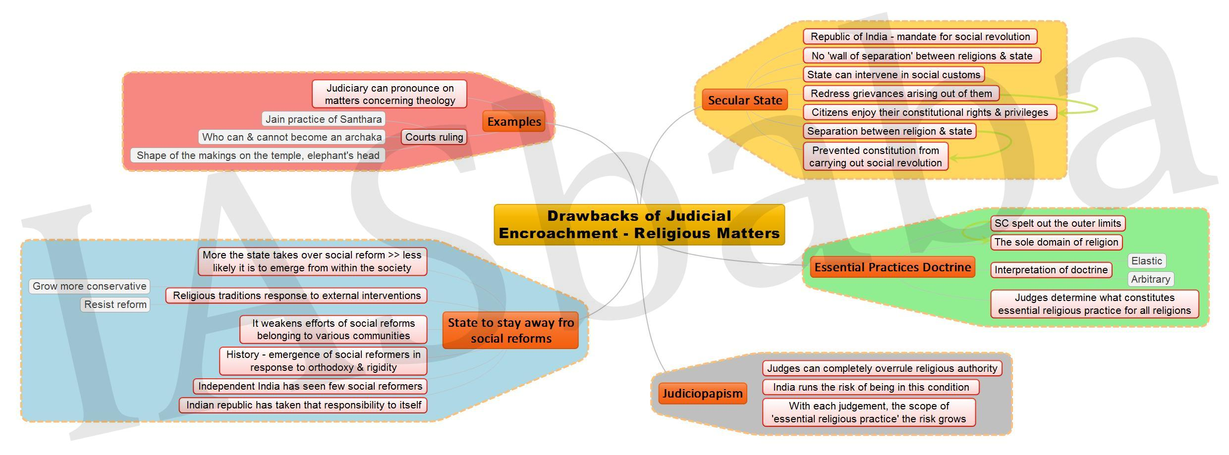 Drawbacks of Judicial Encroachment Religious Matters JPEG