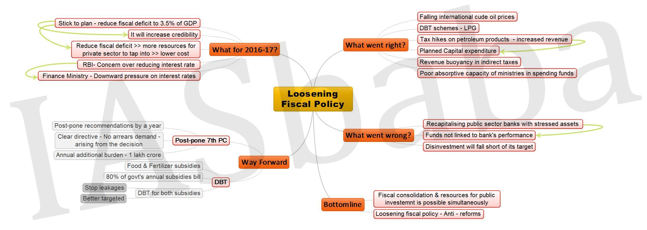 Loosening Fiscal Policy JPEG