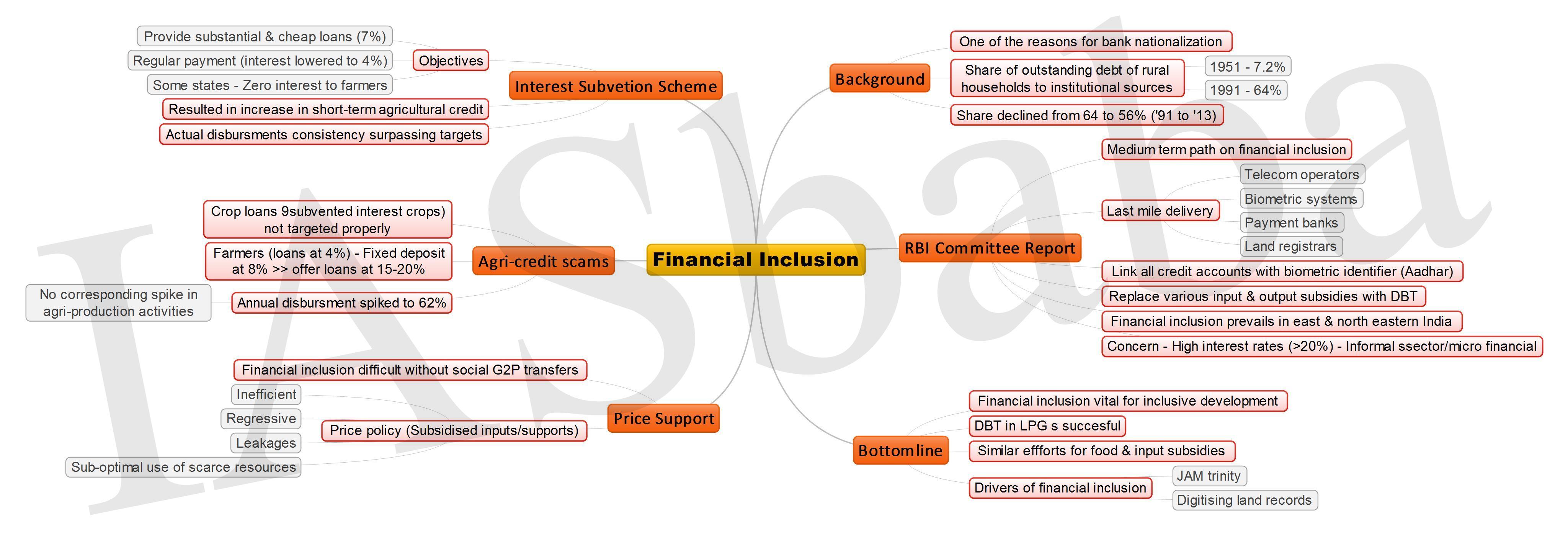 Financial Inclusion JPEG
