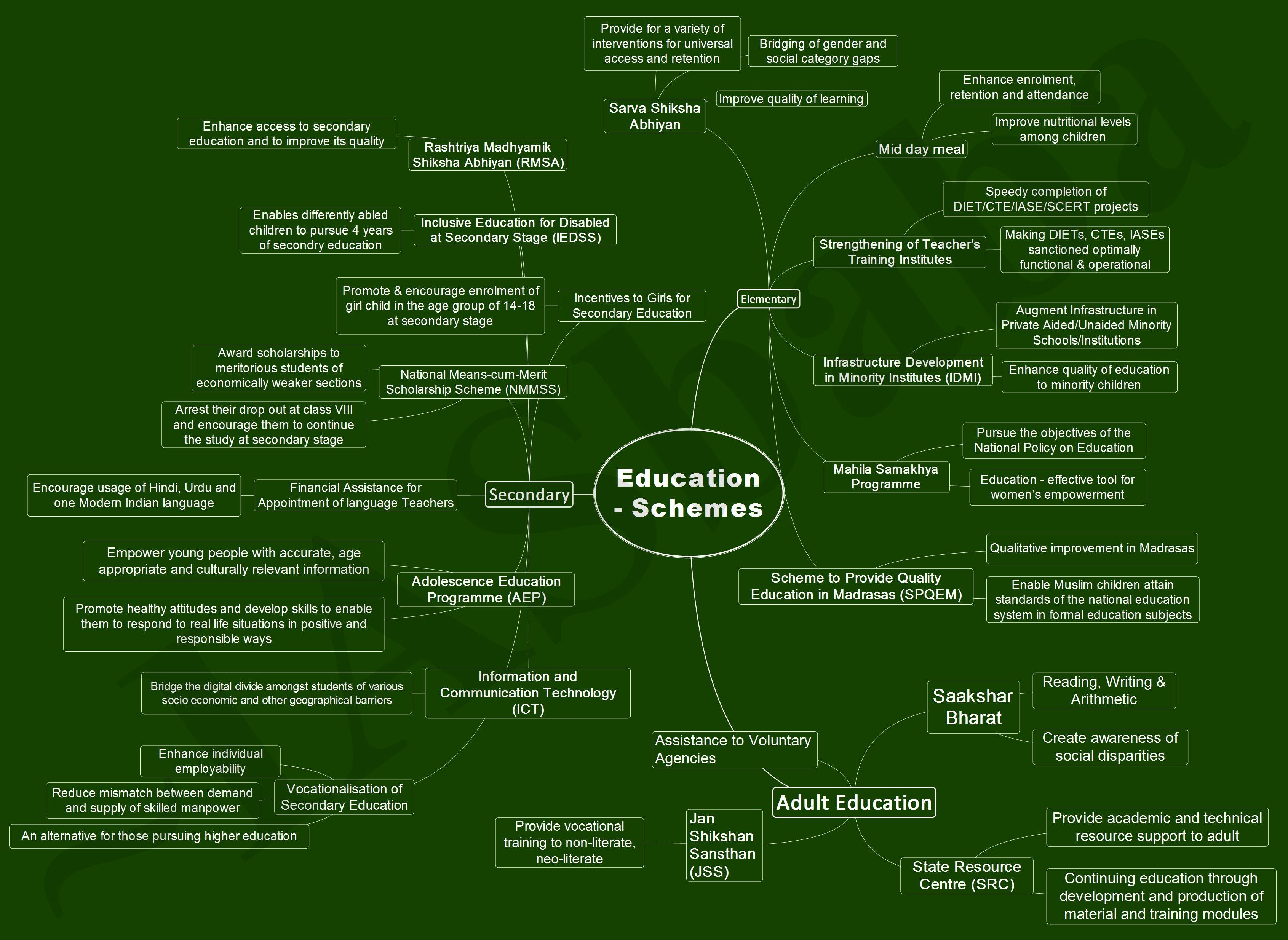 IASbaba-Education Schemes