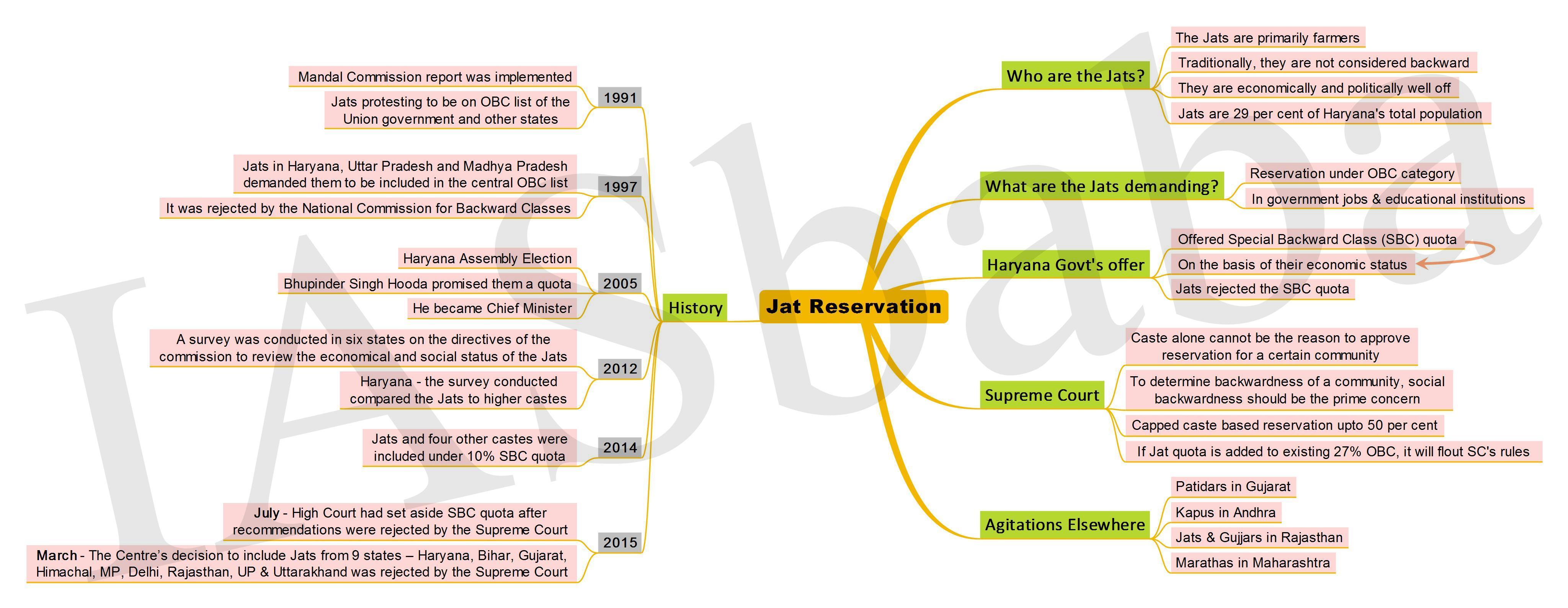 Jat Reservation-IASbaba