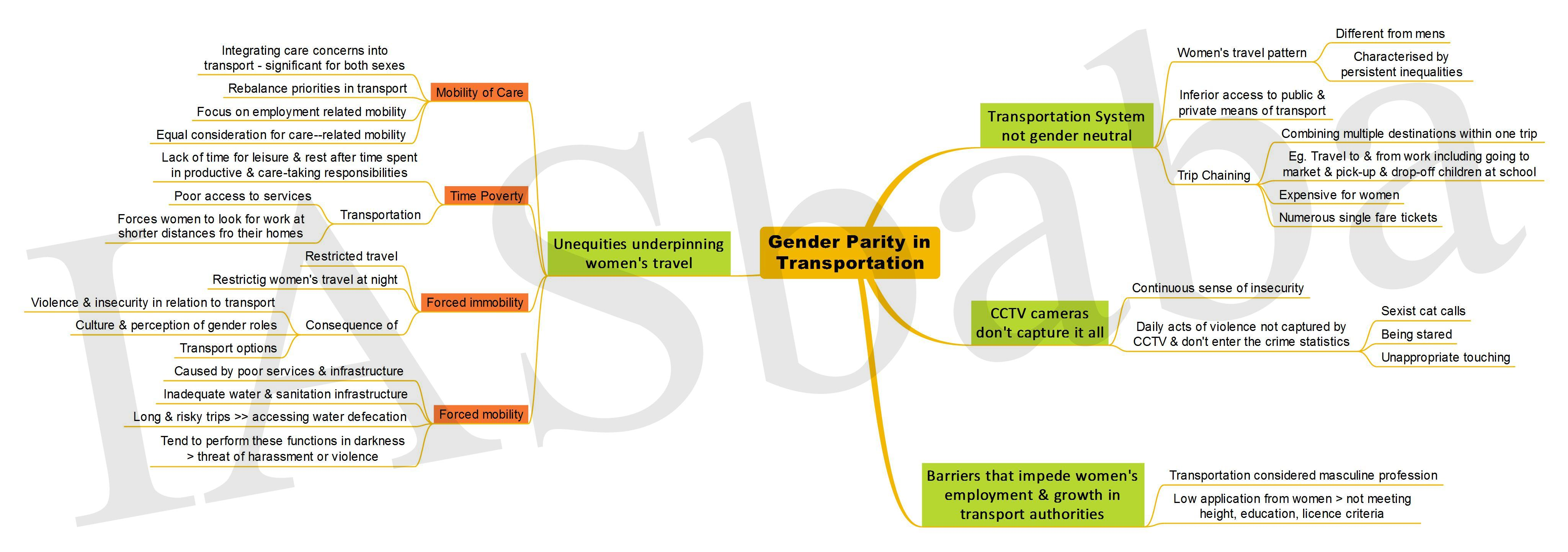 Gender Parity in Transportation-IASbaba
