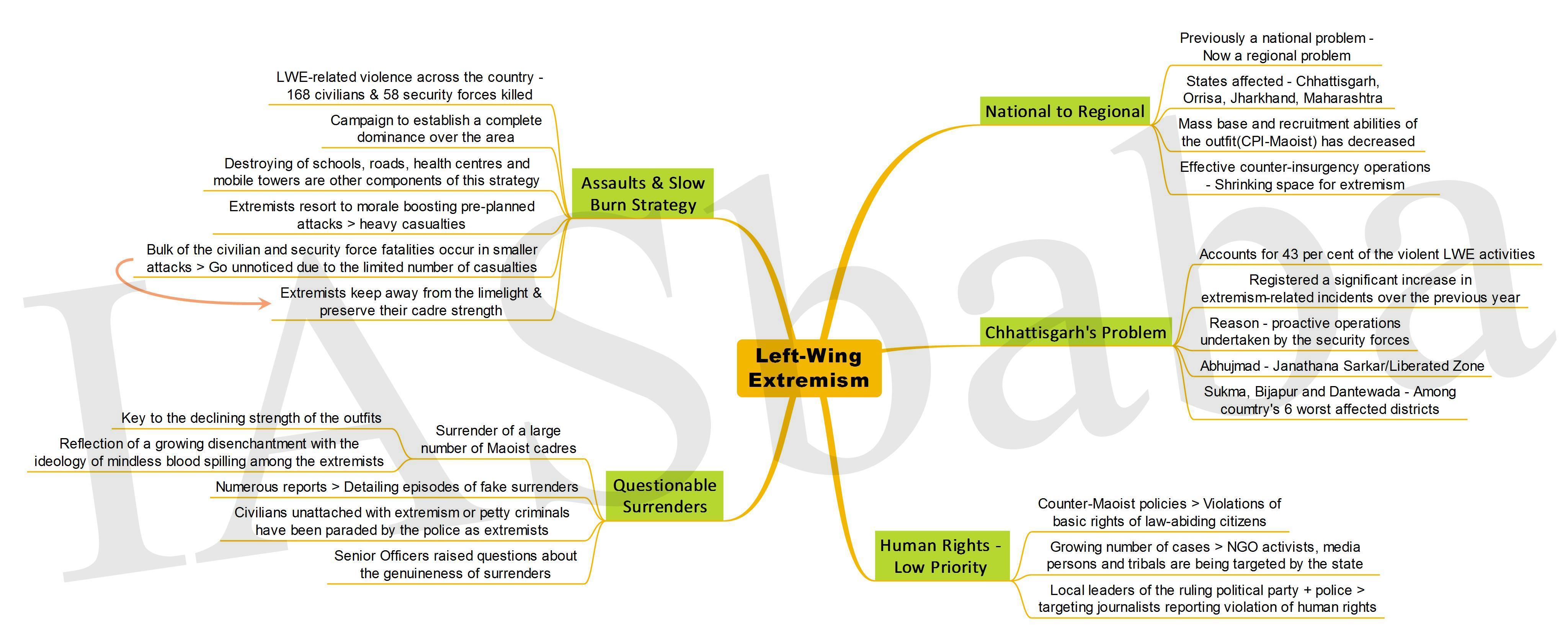 LeftWing Extremism-IASbaba