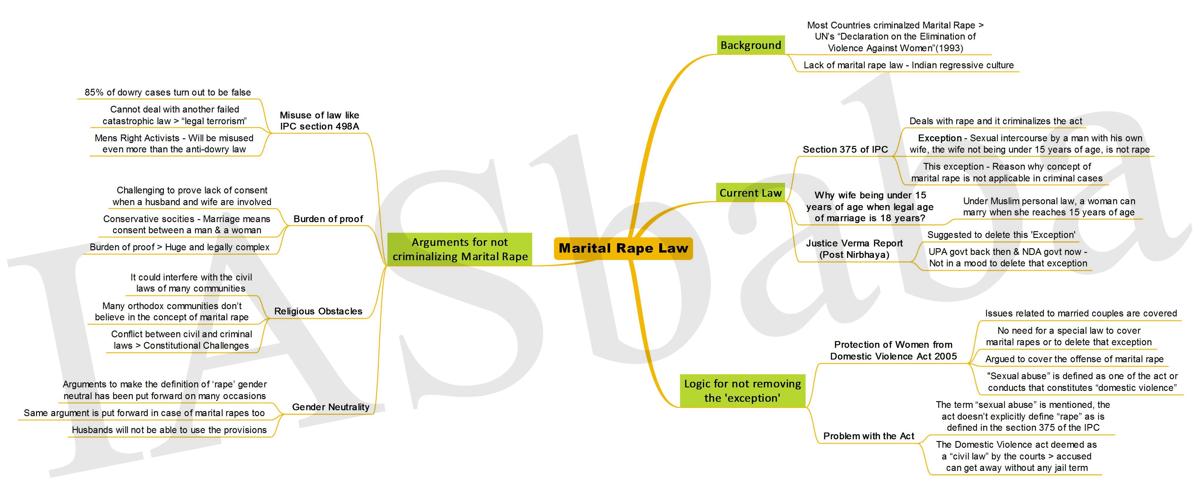 Marital Rape Law-IASbaba