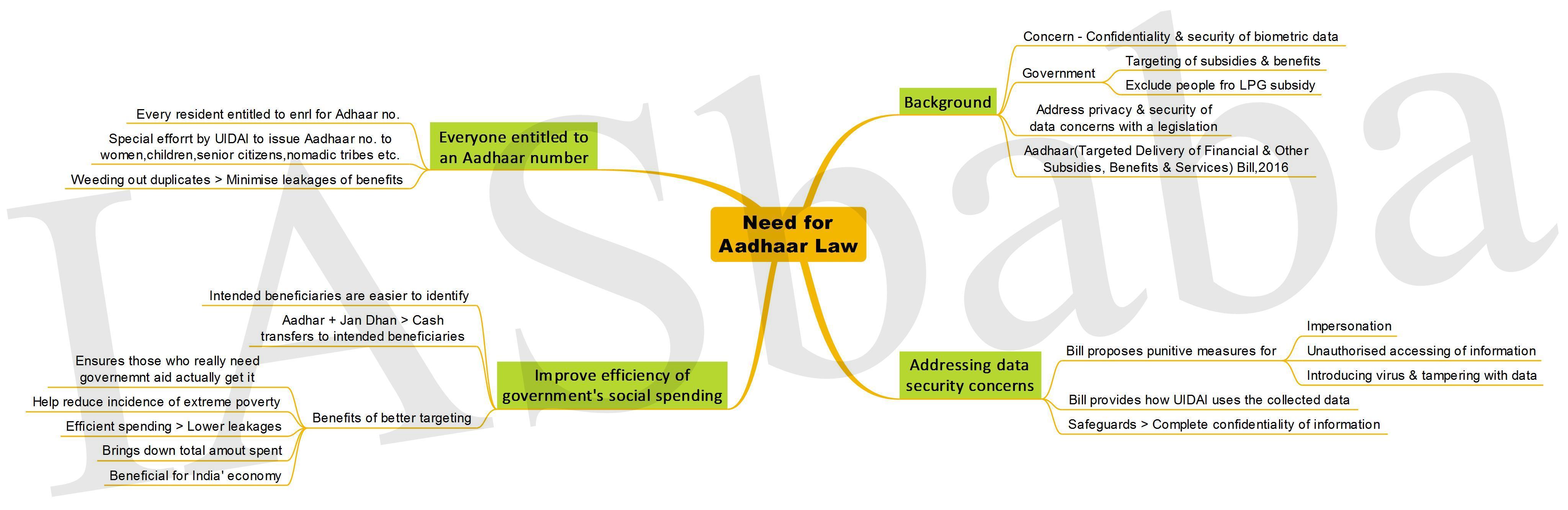 Need for Aadhaar Law-IASbaba