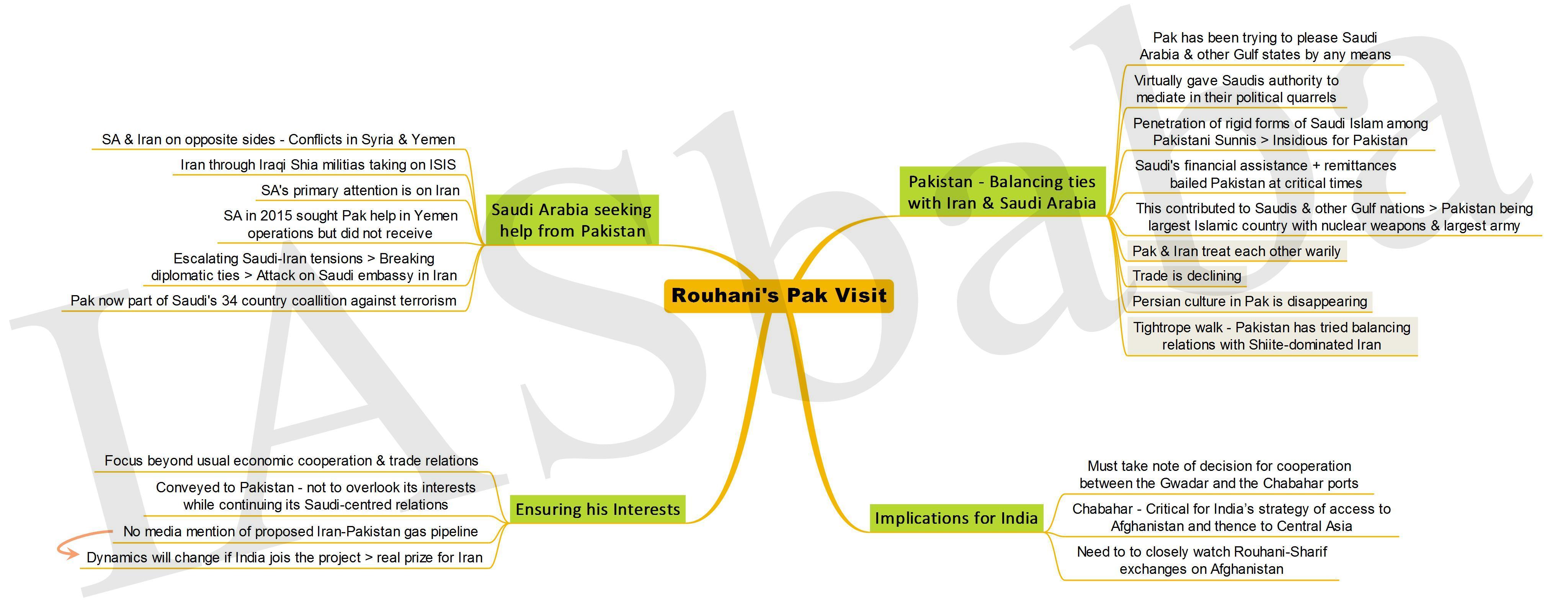 Rouhanis Pak Visit-IASbaba