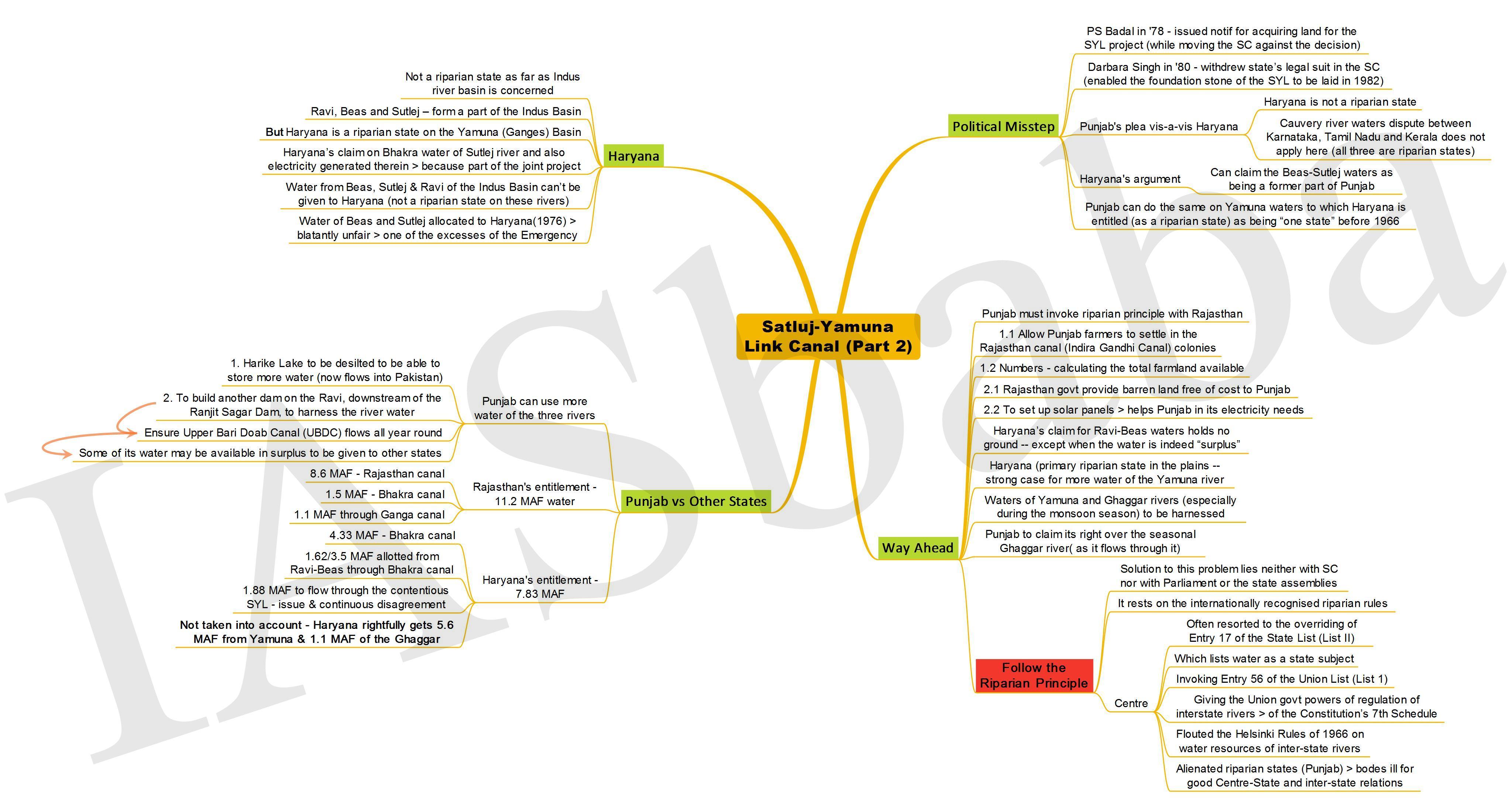 SatlujYamuna Link Canal Part 2-IASbaba