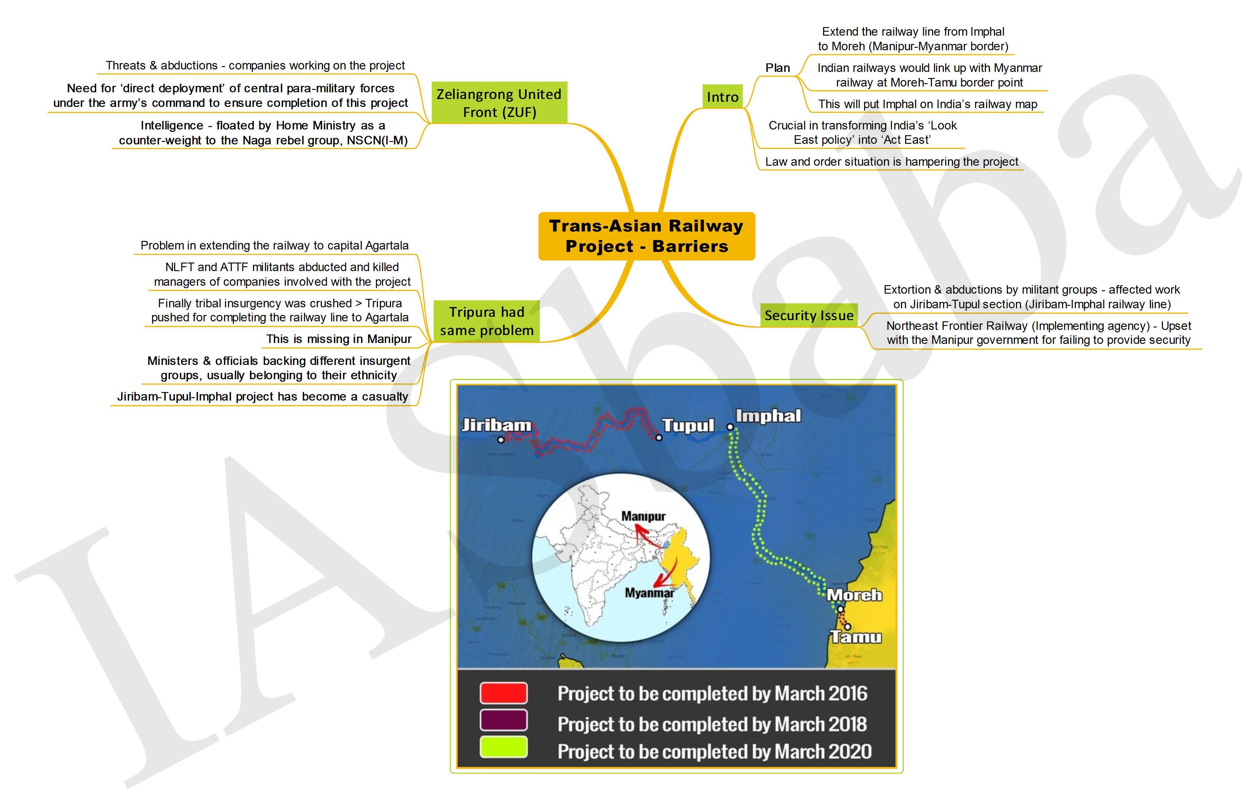 TransAsian Railway Project Barriers-IASbaba
