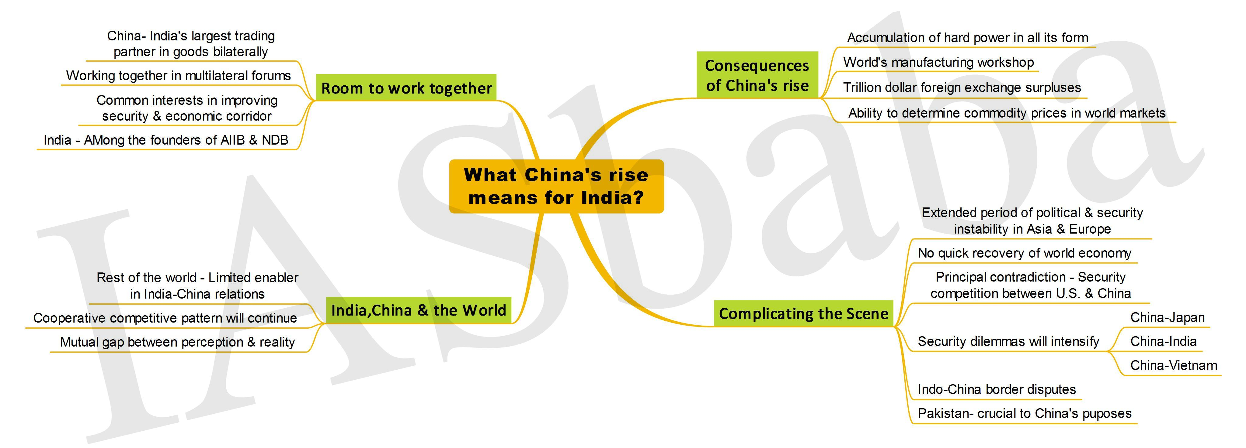 What Chinas rise means for India-IASbaba