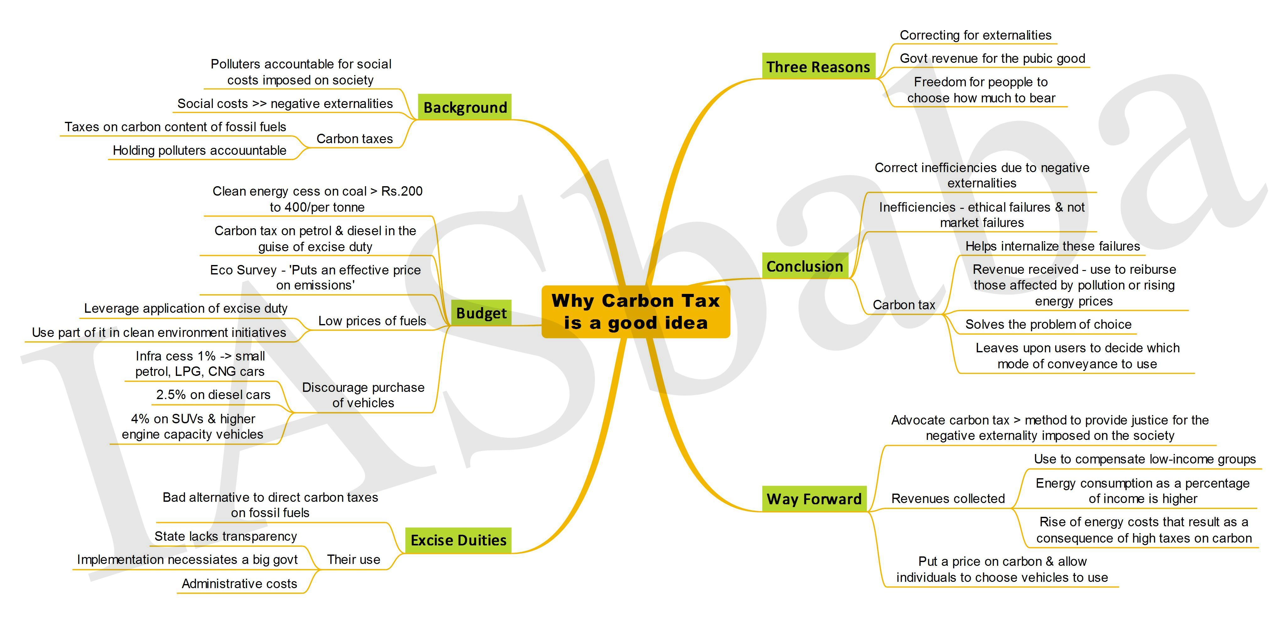 Why Carbon Tax is a good idea-IASbaba