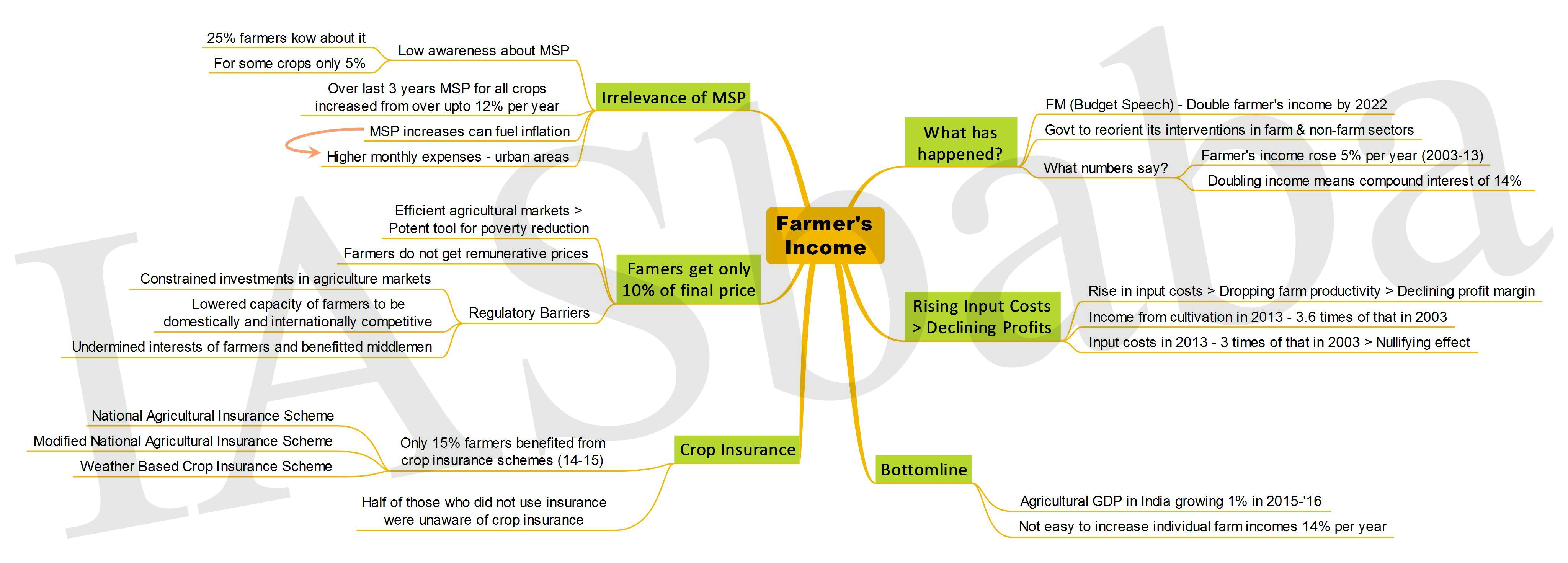 Farmers Income-IASbaba