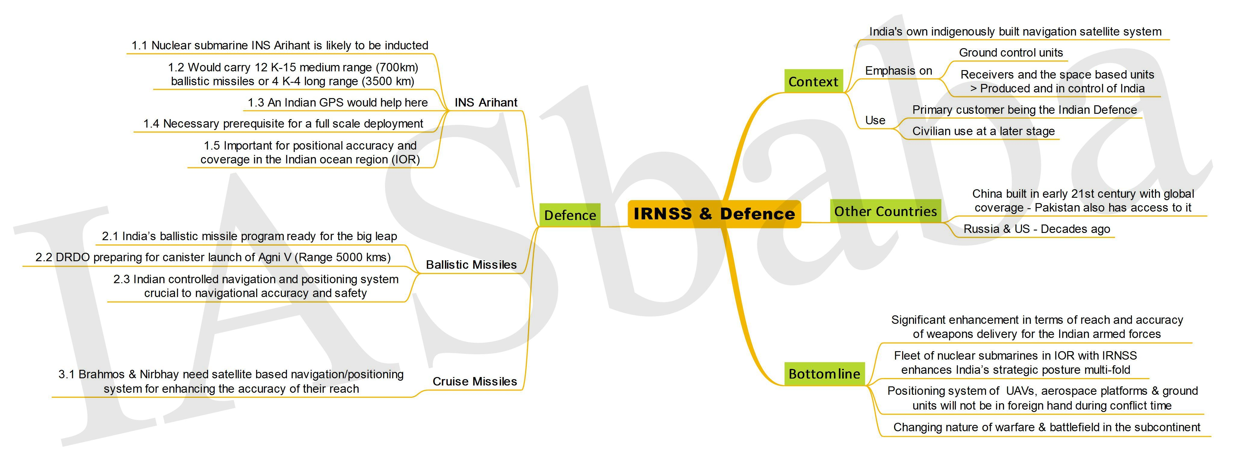 IRNSS and Defence IASbaba
