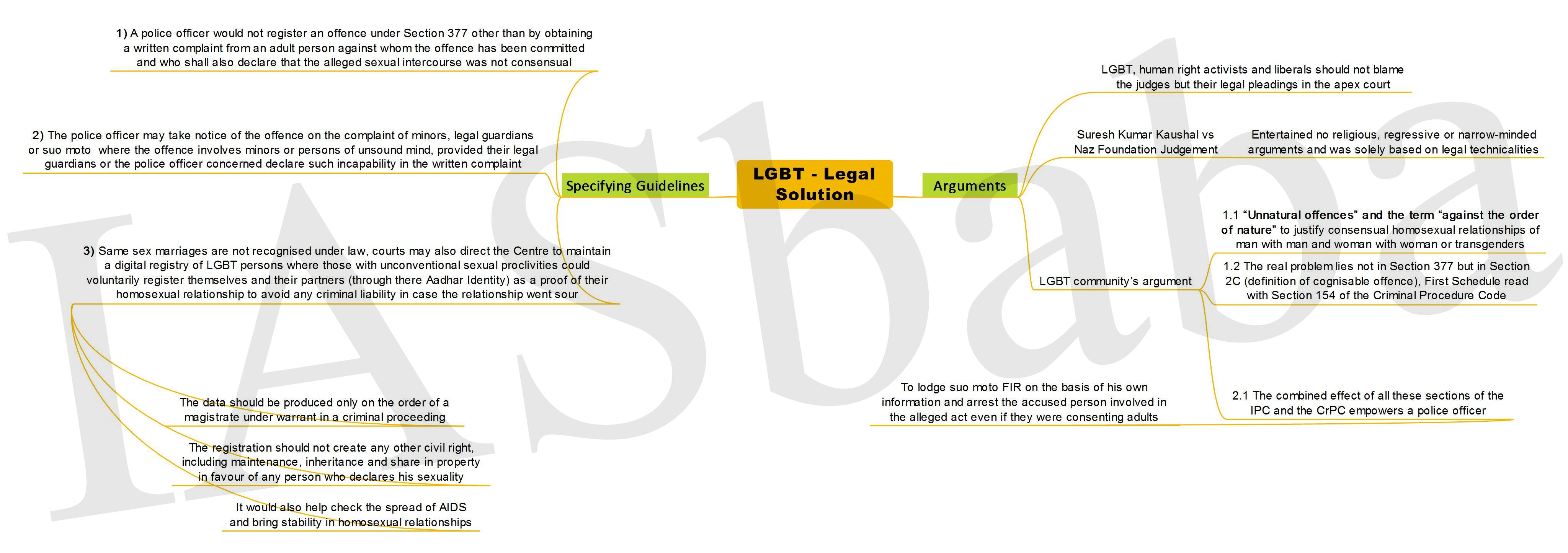 LGBT Legal Solution-IASbaba