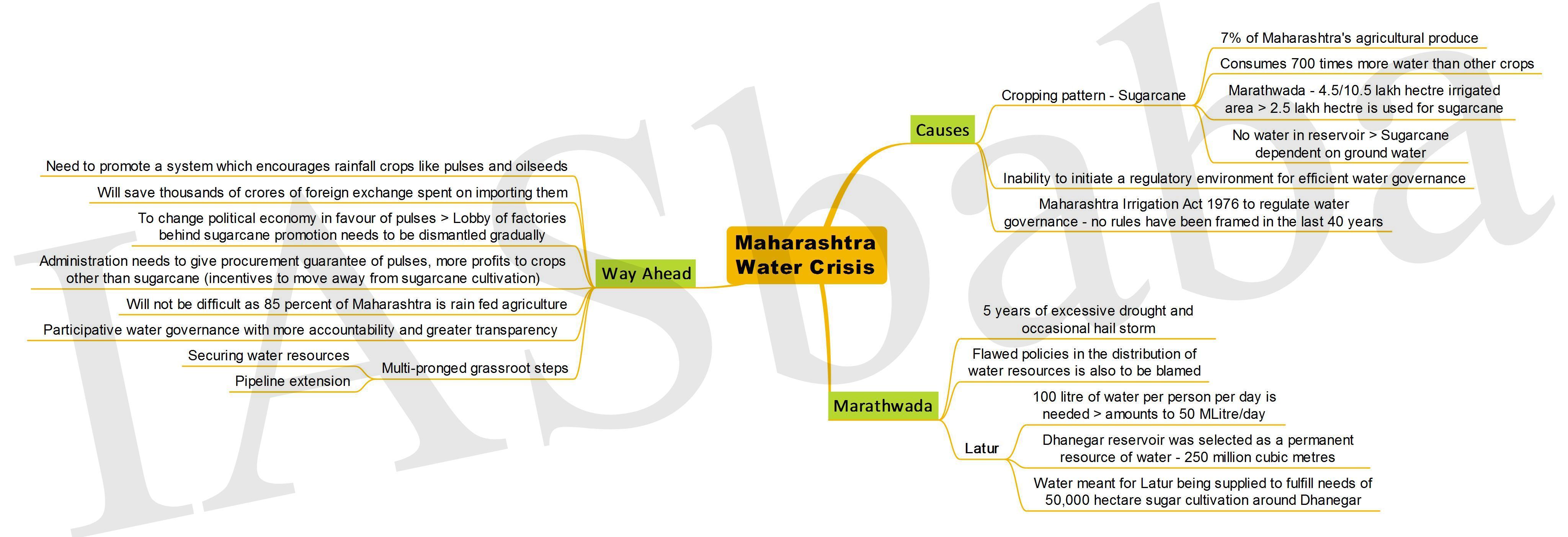 Maharashtra Water Crisis-IASbaba