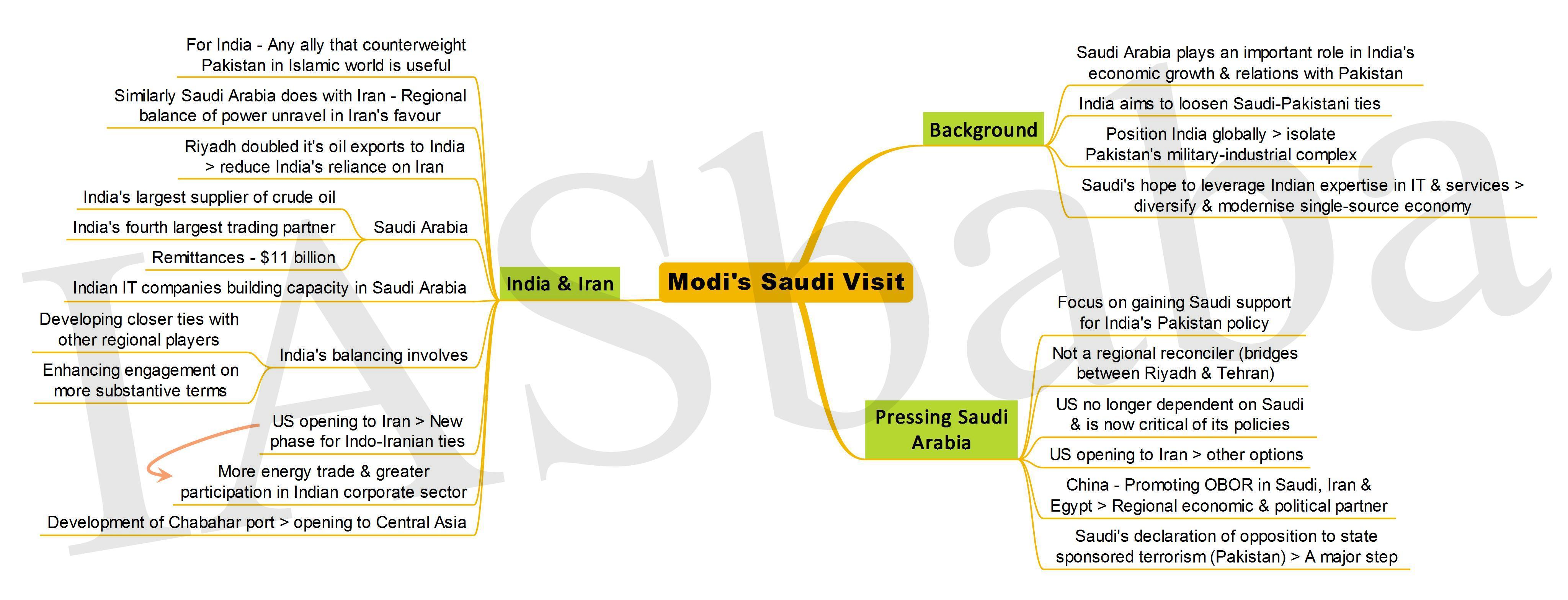 Modi's Saudi Visit-IASbaba