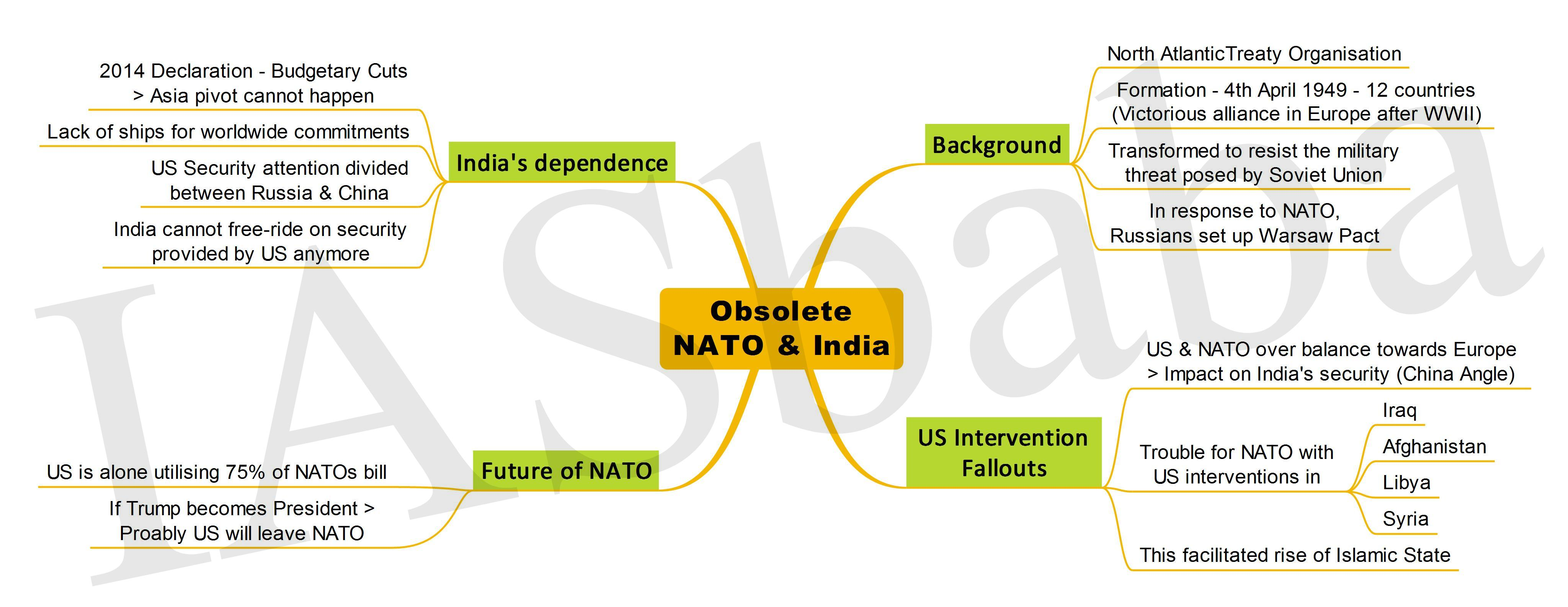 Obsolete NATO India-IASbaba