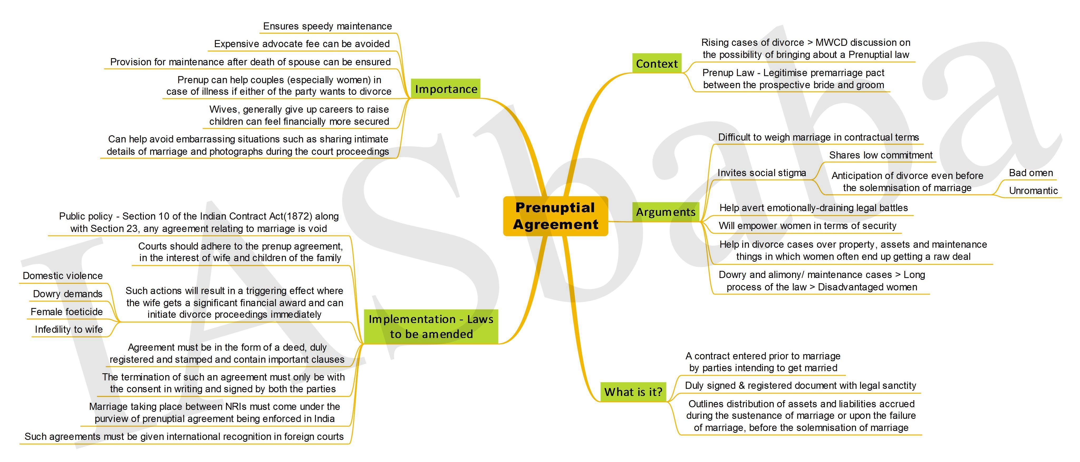 Prenuptial Agreement-IASbaba