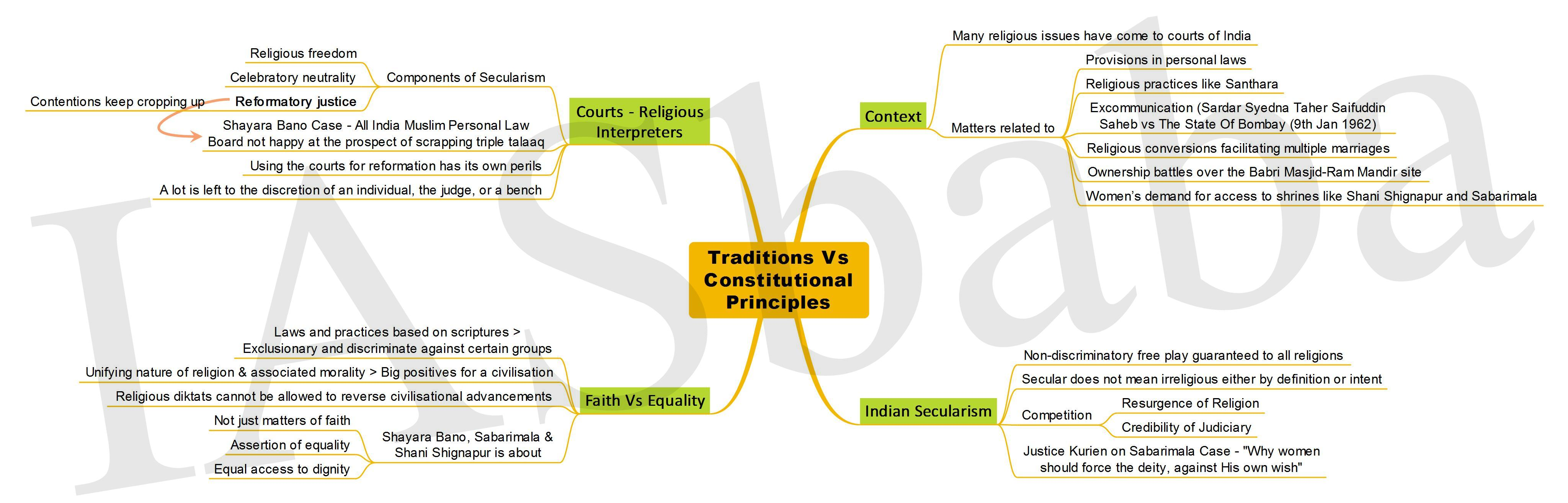 Traditions Vs Constitutional Principles-IASbaba