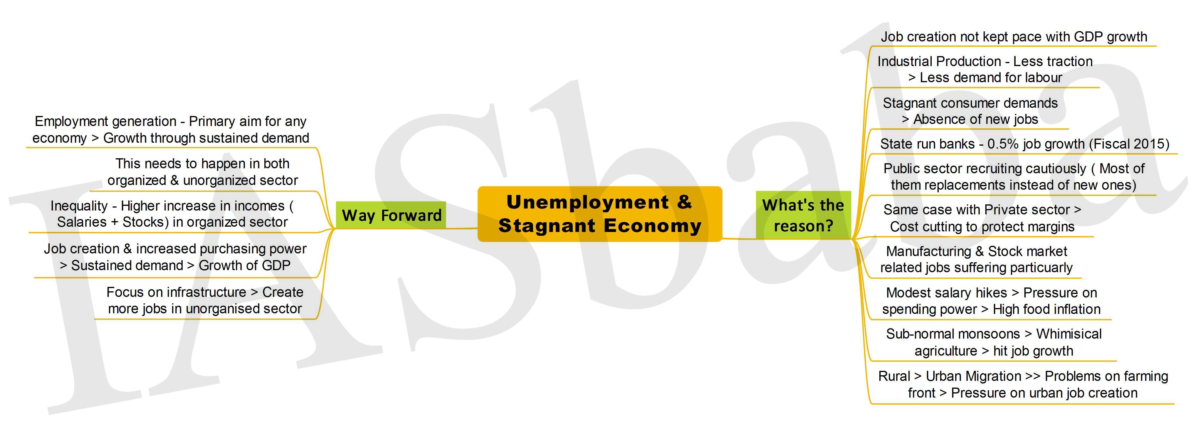 Unemployment Stagnant Economy-IASBaba