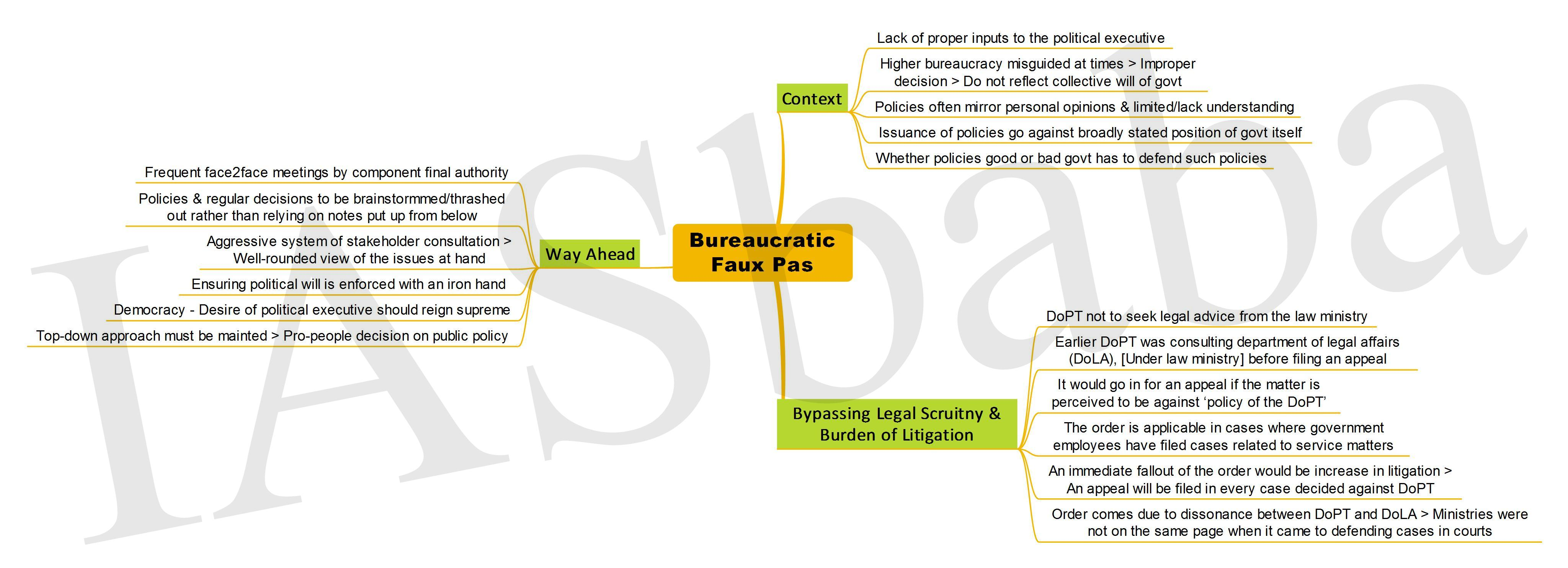 Bureaucratic Faux Pas - IASbaba