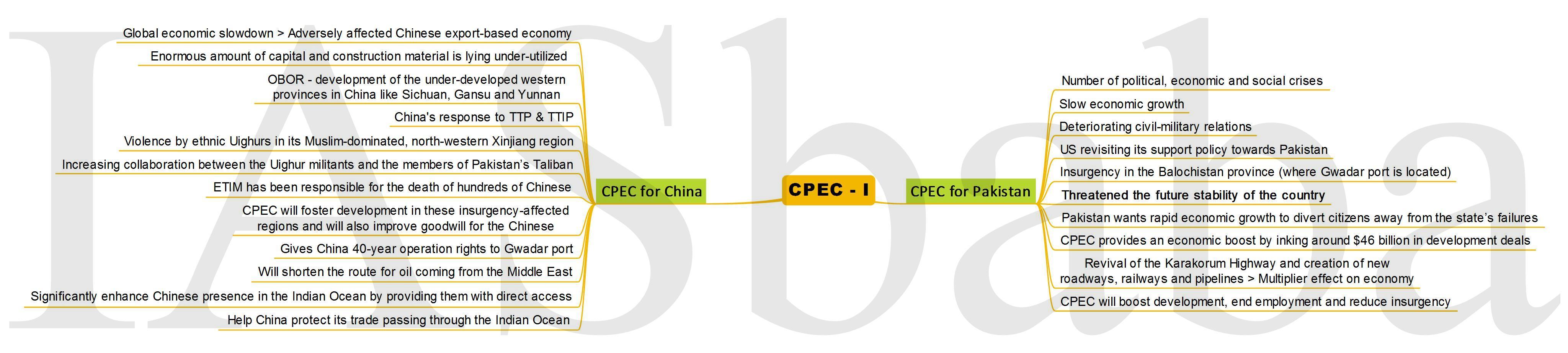 CPEC- I-IASbaba