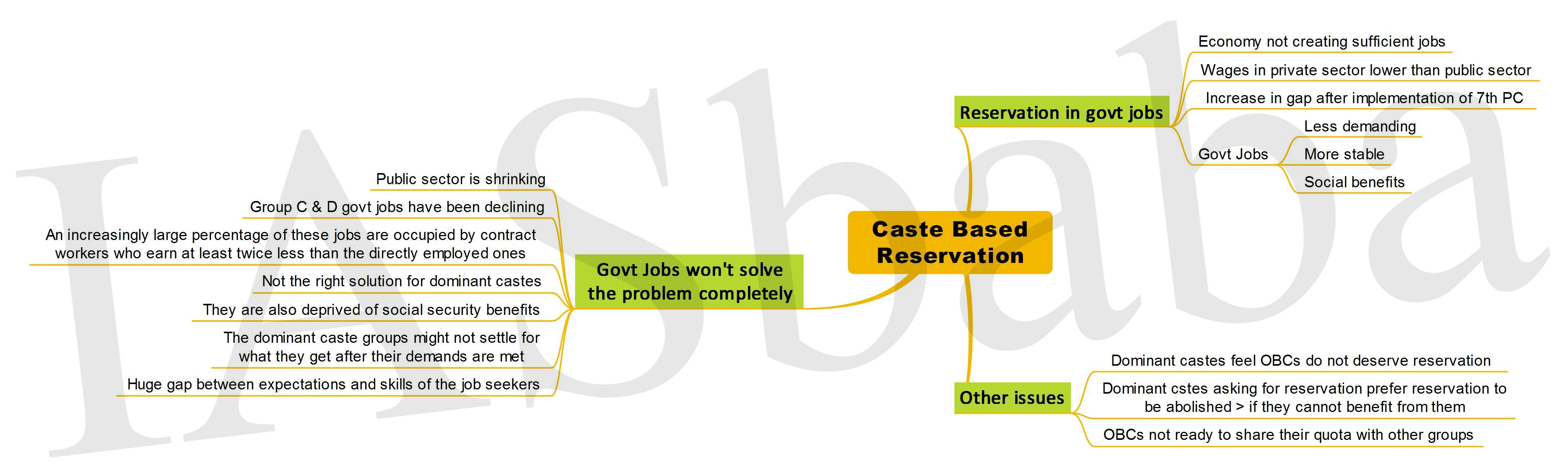 caste reservation These reservations or quotas were granted to groups on the basis of their ( presumably immutable) caste identities the logic of reservations in.