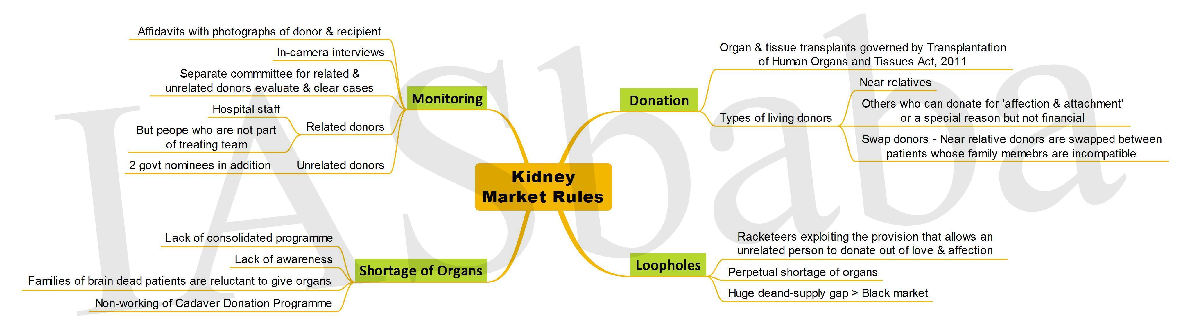 Kidney Market Rules-IASbaba
