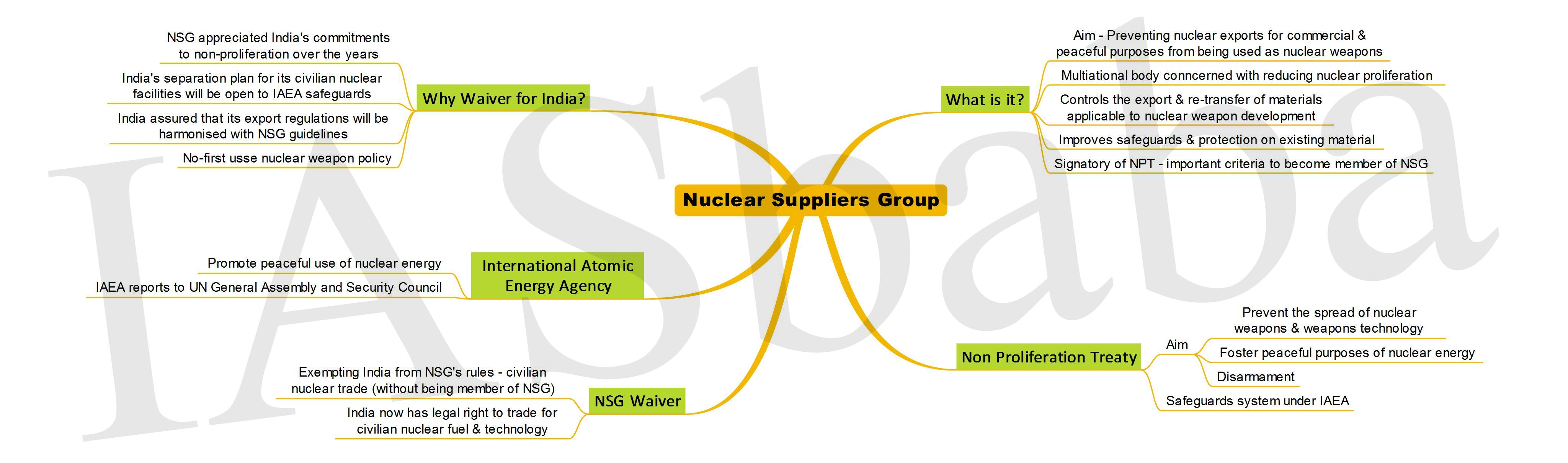 Nuclear Suppliers Group-IASbaba