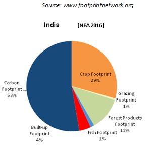 india_carbon_footp_2964226a
