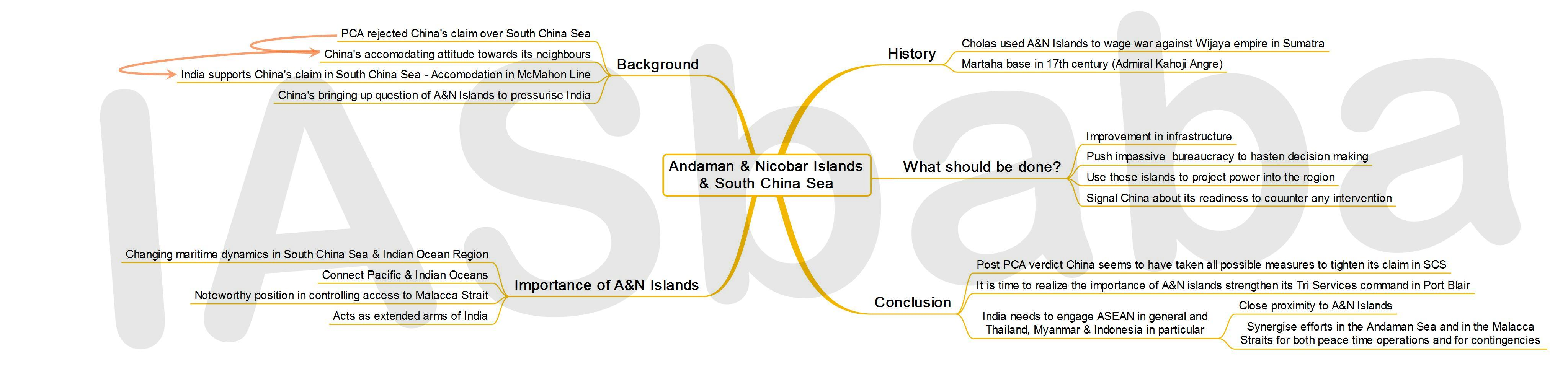 IASbaba's MINDMAP : Issue - Andaman & Nicobar Islands and South China Sea