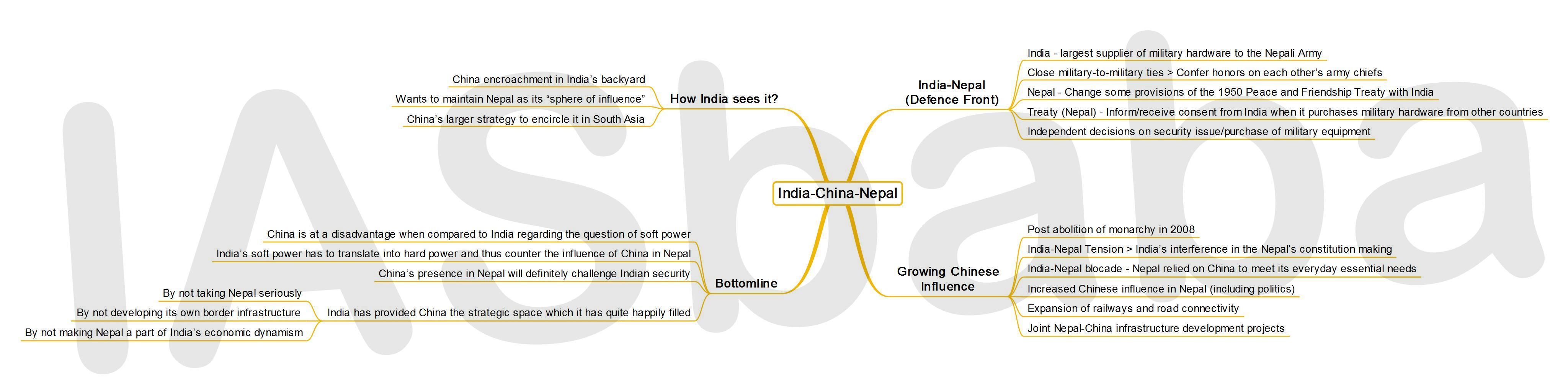 IASbaba's MINDMAP: Issue - India-China-Nepal