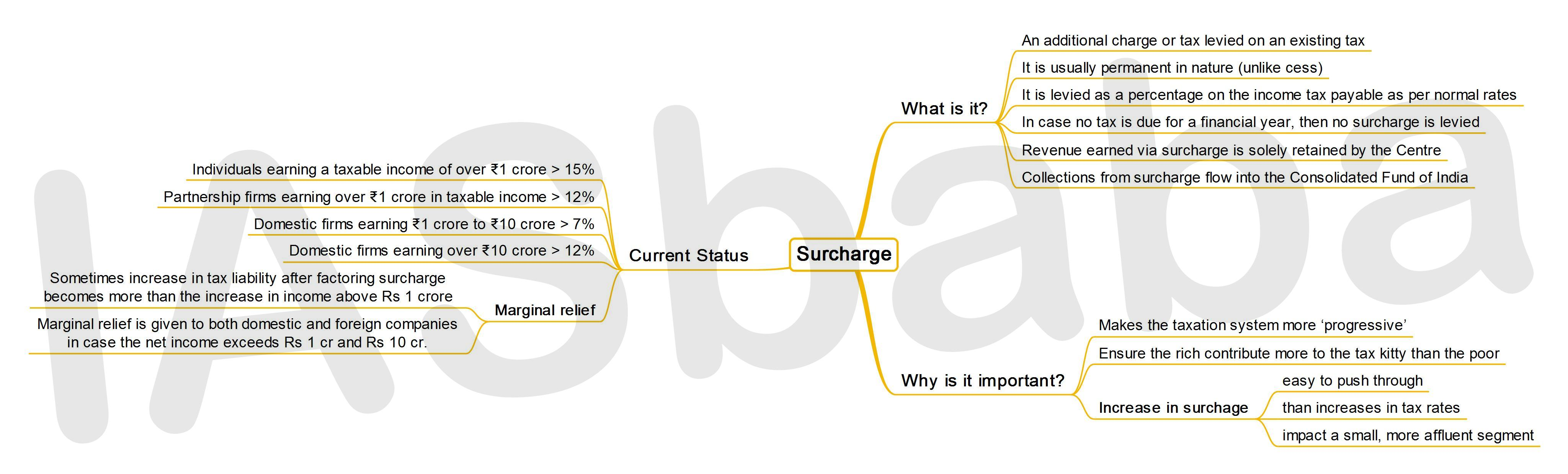 IASbaba's MINDMAP : Issue - Surcharge