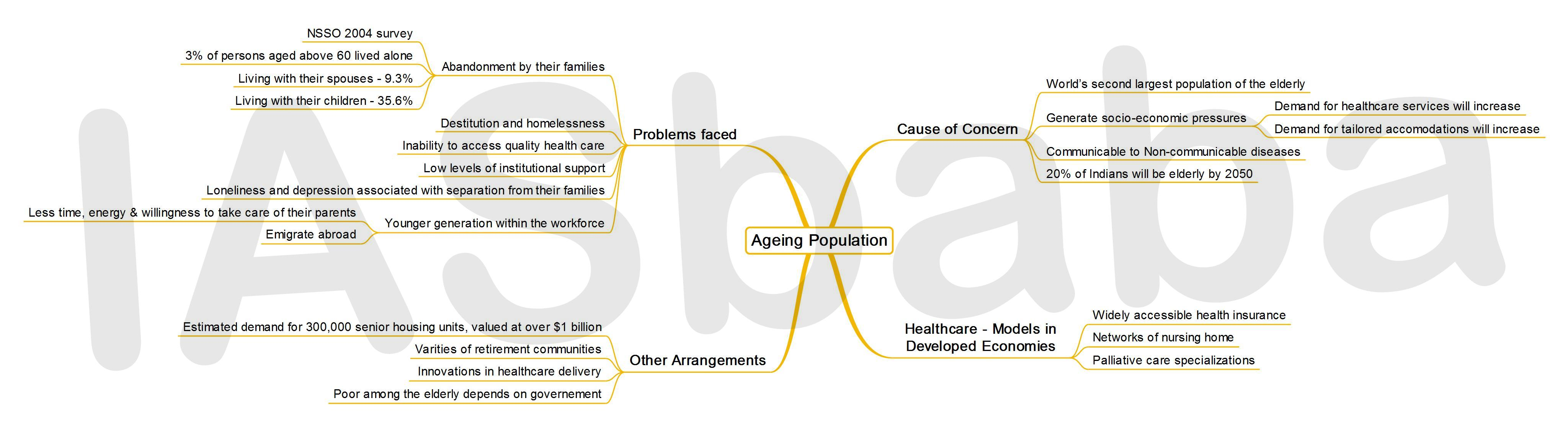IASbaba's MINDMAP : Issue - Ageing Population
