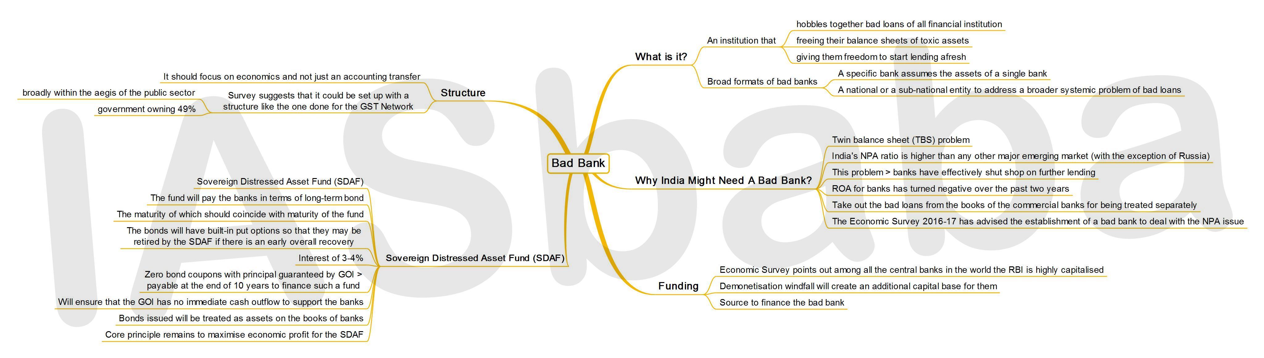 IASbaba's MINDMAP : Issue - Bad Bank