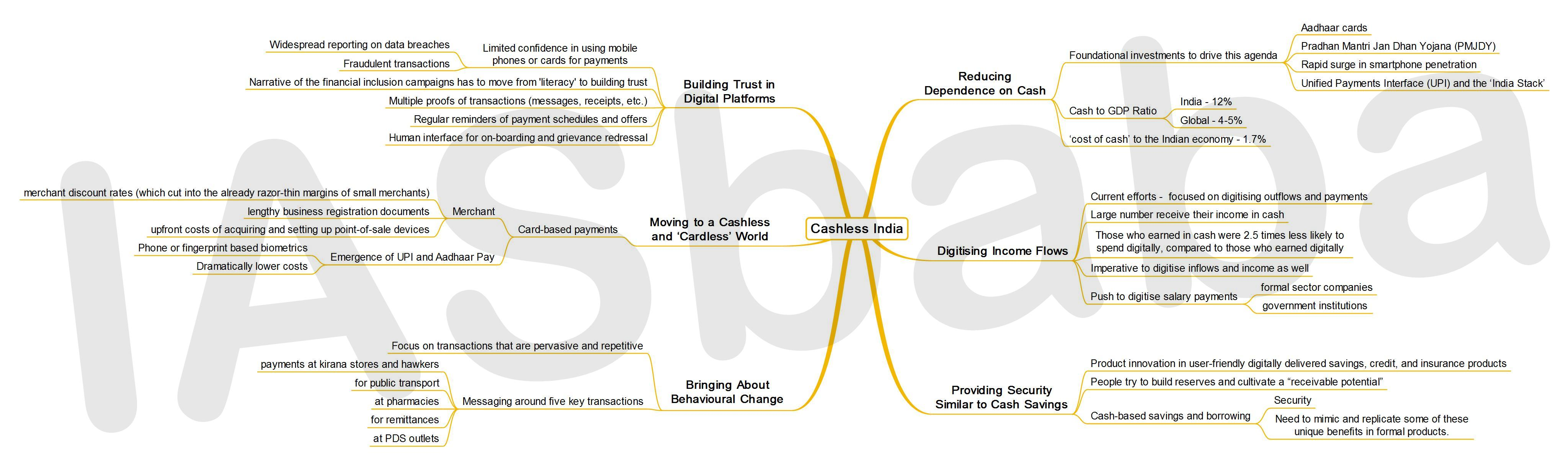 IASbaba's MINDMAP : Issue - Cashless India