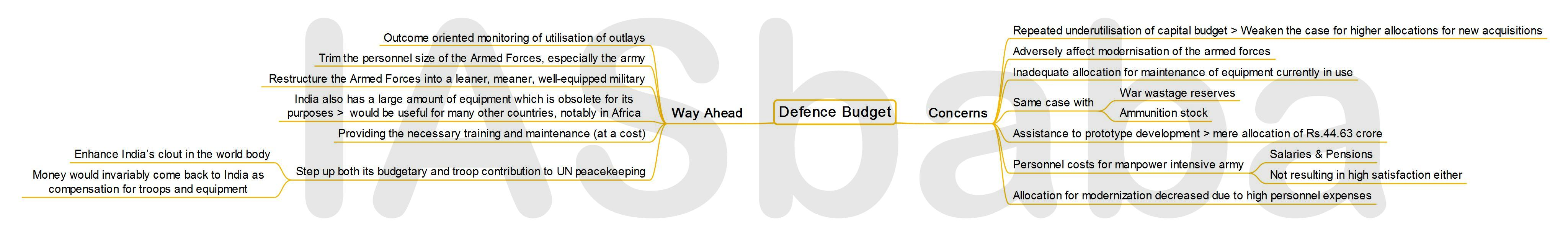IASbaba's MINDMAP : Issue - Defense Budget