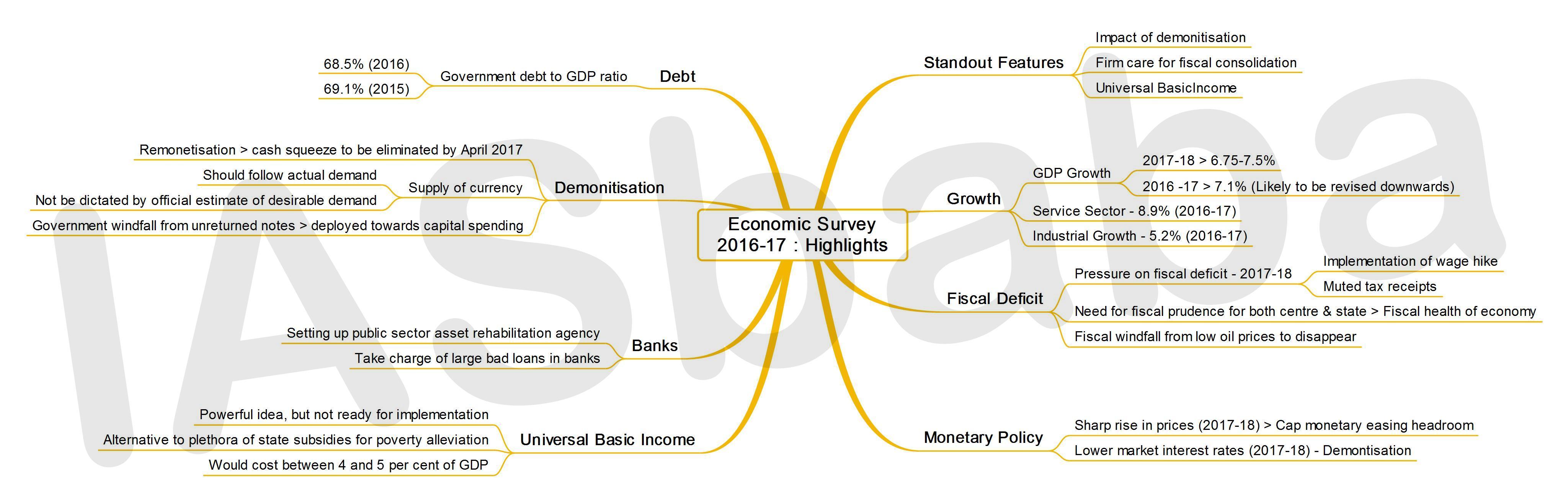 IASbaba's MINDMAP : Issue - Economic Survey 2016-17: Highlights