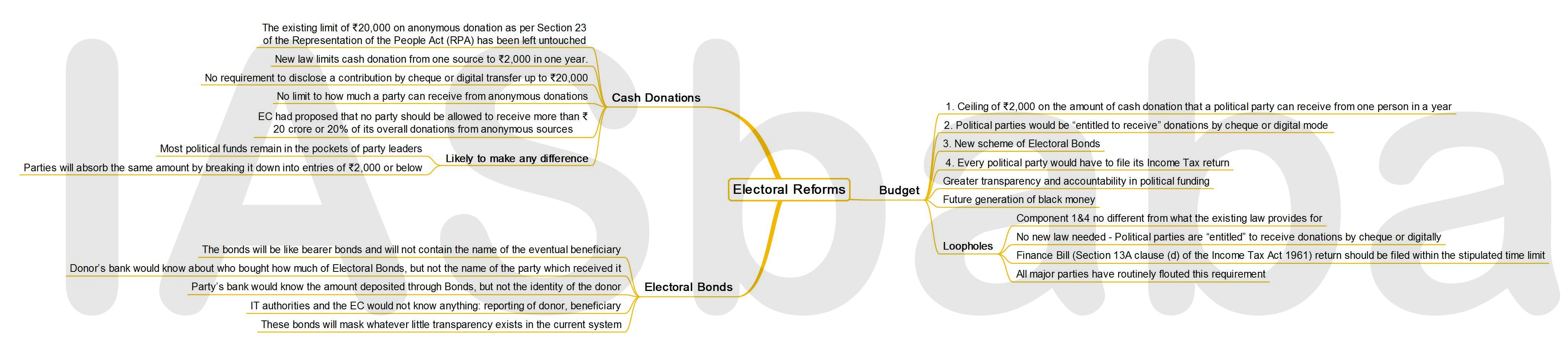 IASbaba's MINDMAP : Issue - Electoral Reforms