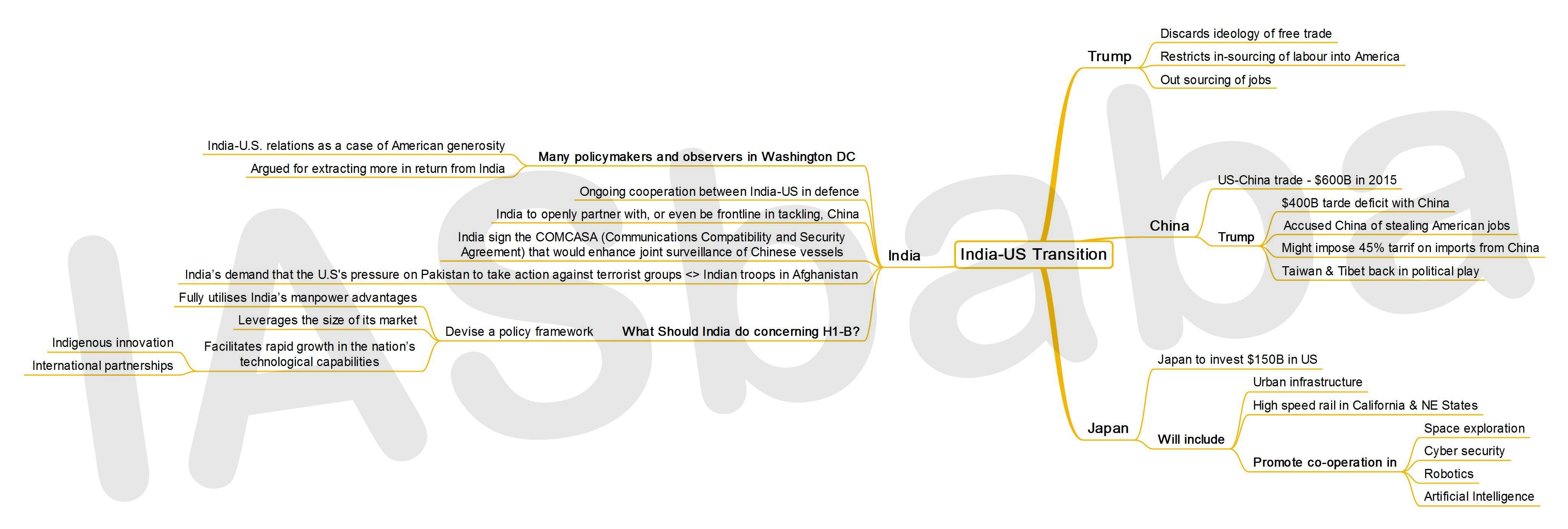 IASbaba's MINDMAP : Issue - India-US Transition