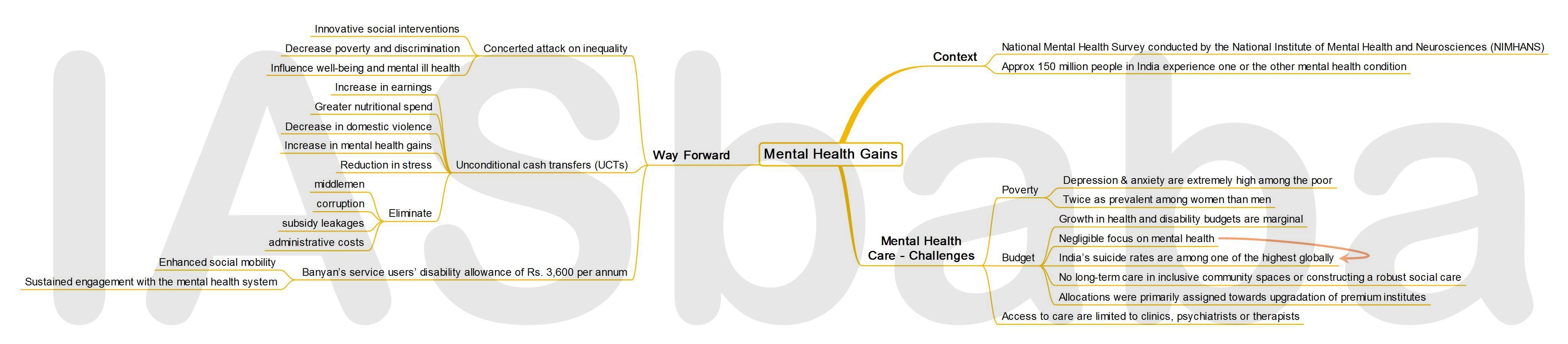 IASbaba's MINDMAP : Issue - Mental Health Gains