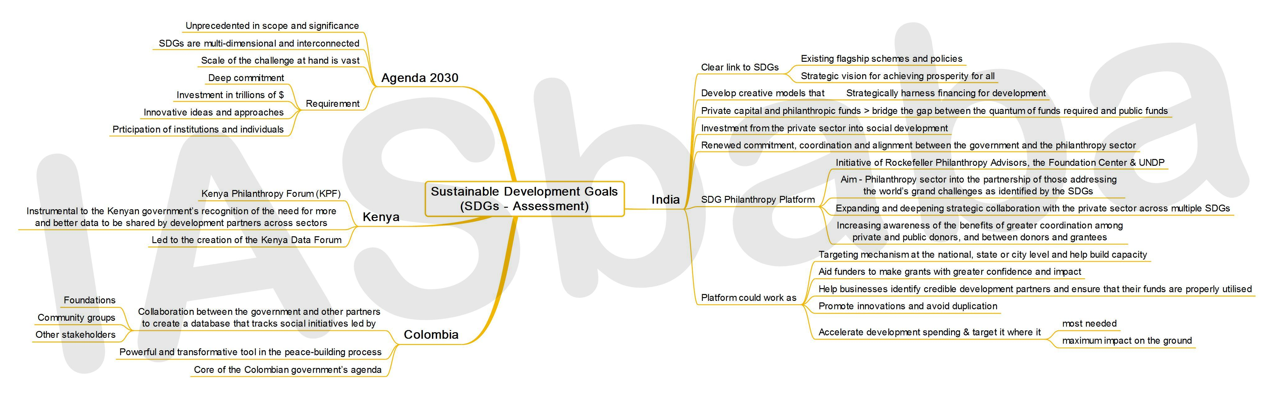 IASbaba's MINDMAP : Issue - Sustainable Development Goals - Assessment