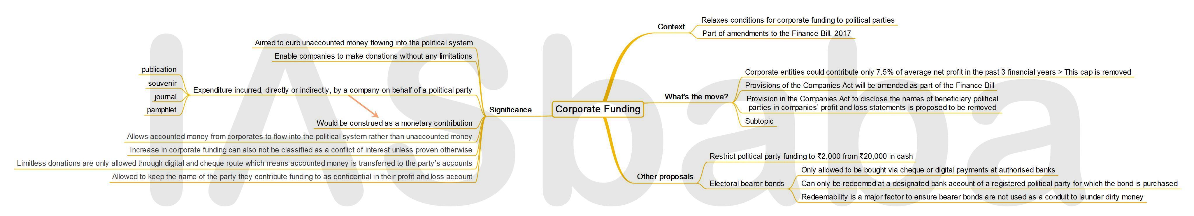 IASbaba's MINDMAP : Issue - Corporate Funding